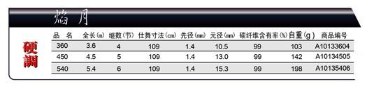 RYOBI焰月 規格.jpg